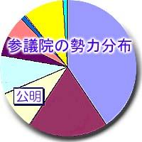 参議院選挙結果